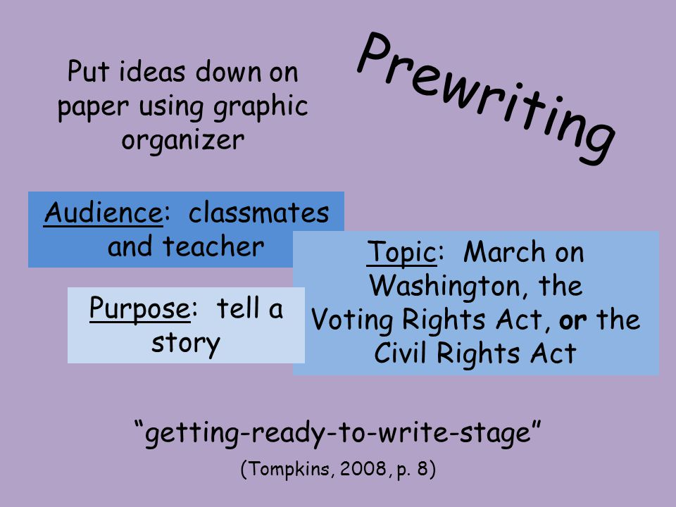 Prewriting Put ideas down on paper using graphic organizer