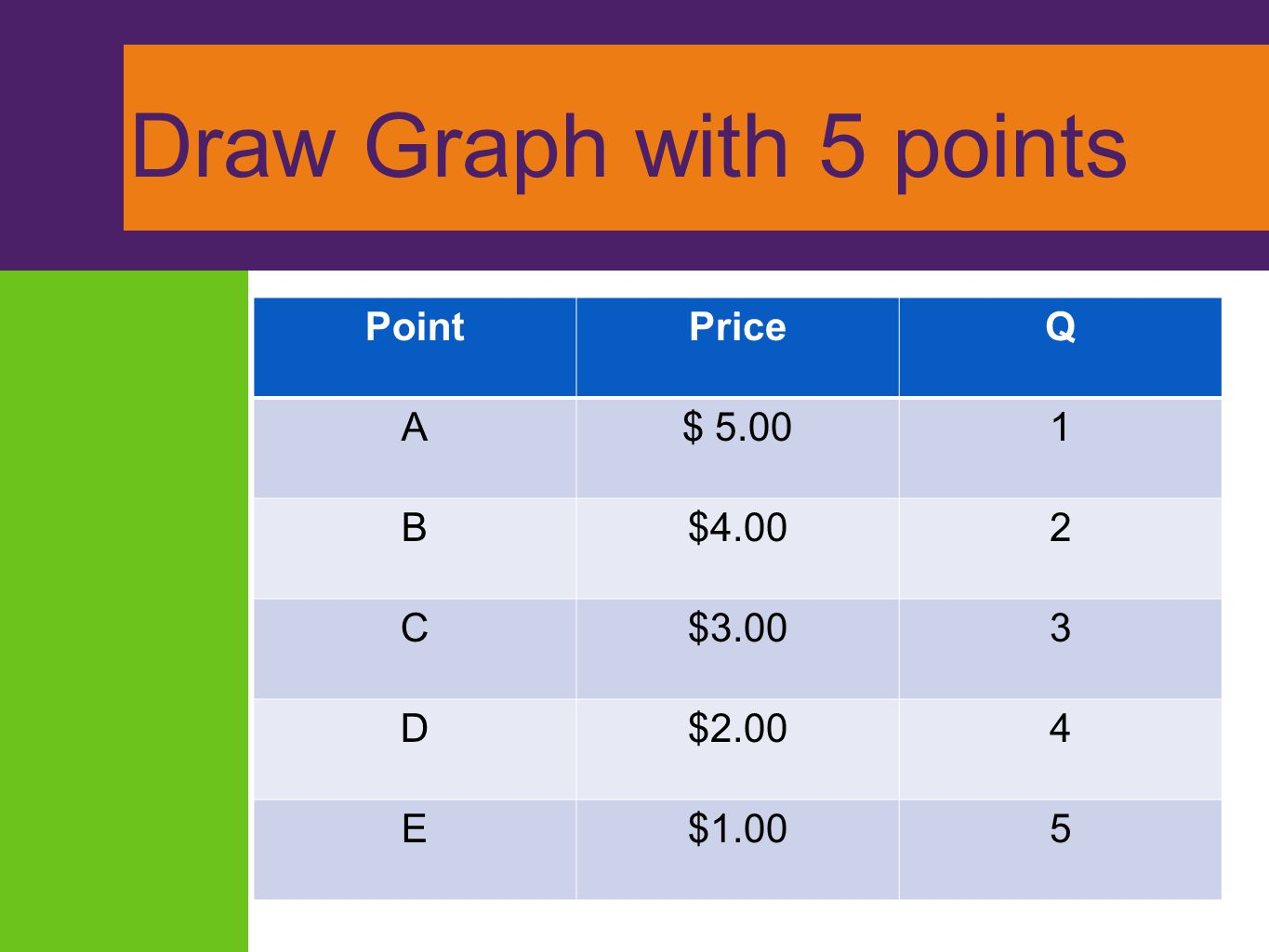 Draw Graph with 5 points Point Price Q A $ 5.00 1 B $4.00 2 C $3.00 3