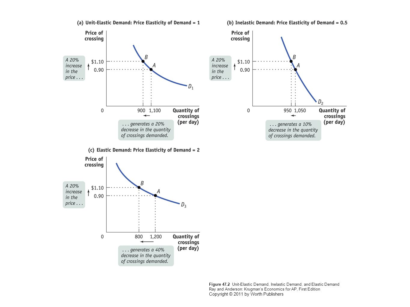 Figure 47.2 Unit-Elastic Demand, Inelastic Demand, and Elastic Demand Ray and Anderson: Krugman's Economics for AP, First Edition Copyright © 2011 by Worth Publishers