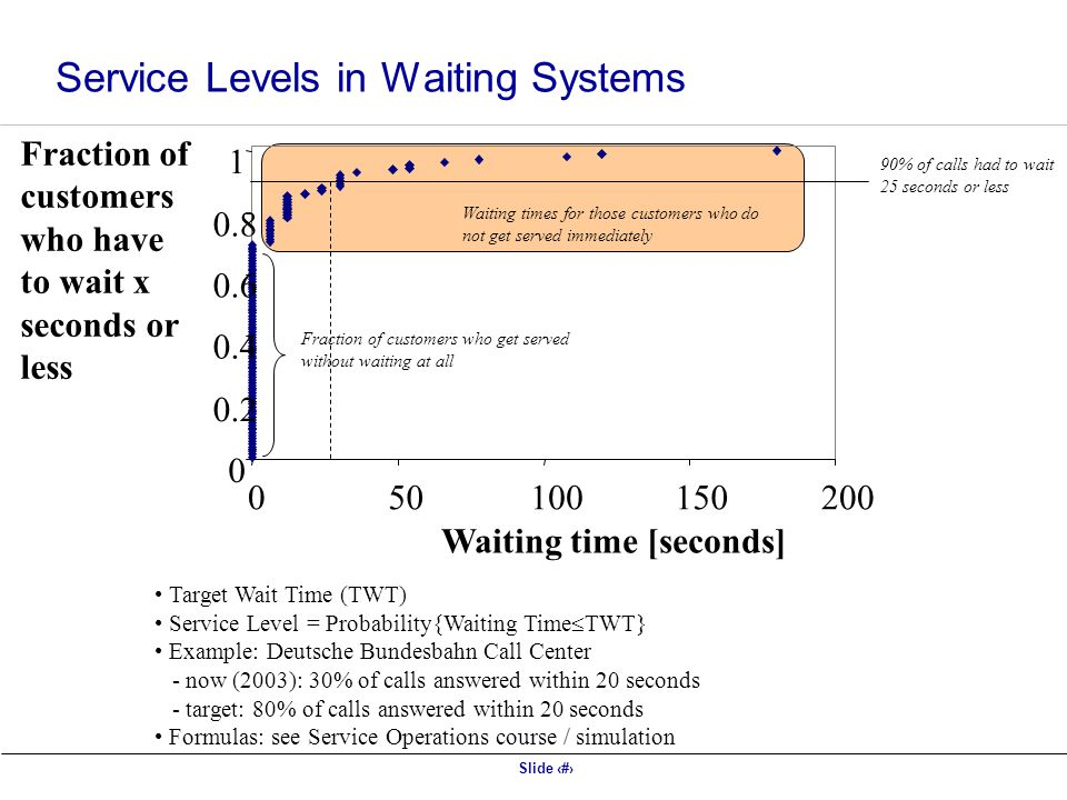Service Levels in Waiting Systems