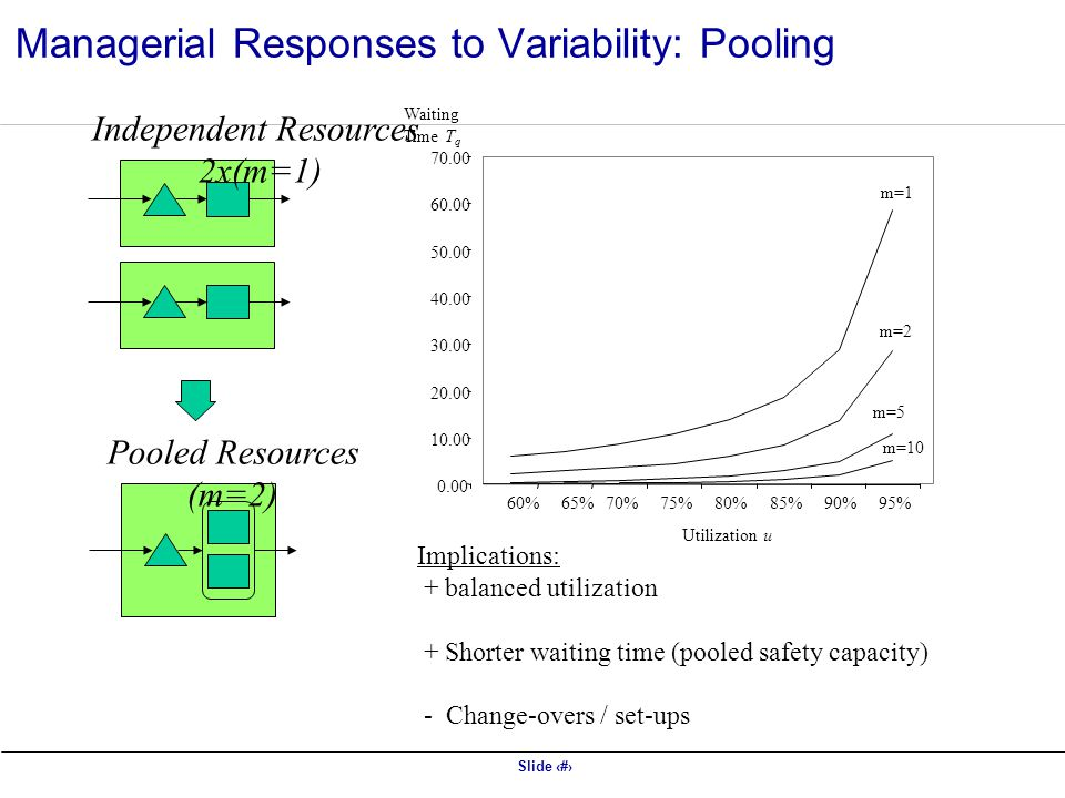 Managerial Responses to Variability: Pooling