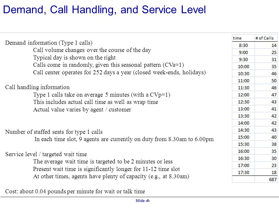 Demand, Call Handling, and Service Level