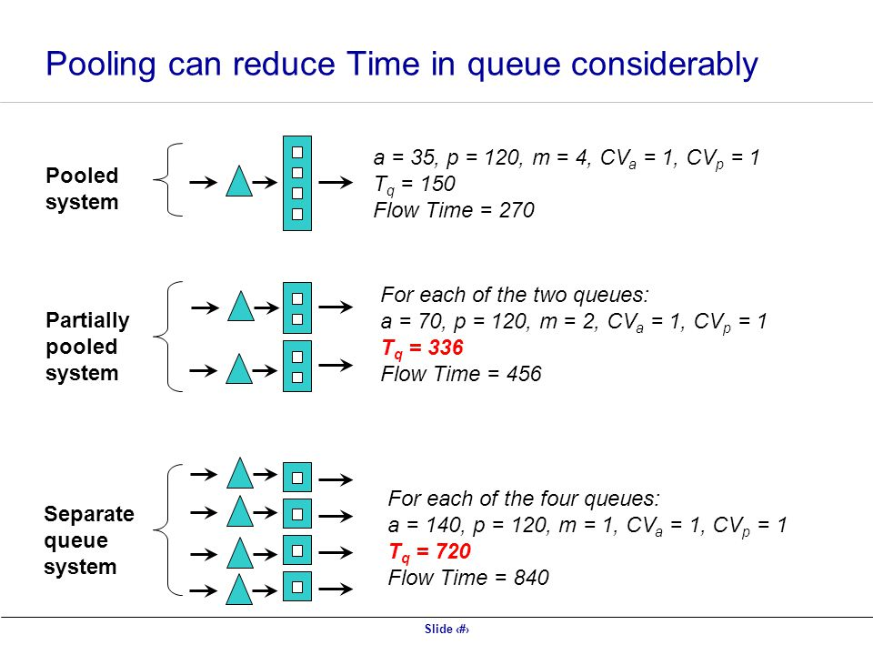 Pooling can reduce Time in queue considerably
