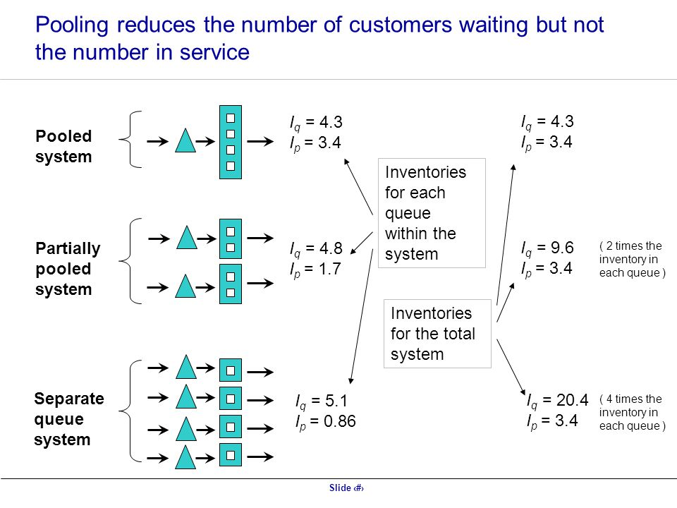 Pooling reduces the number of customers waiting but not the number in service