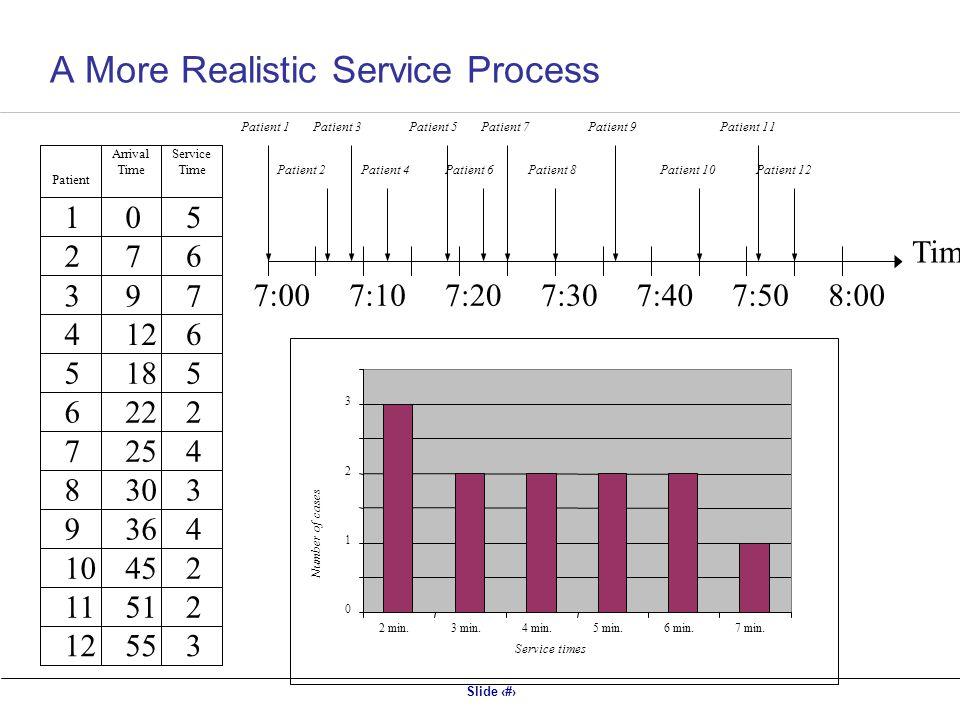 A More Realistic Service Process