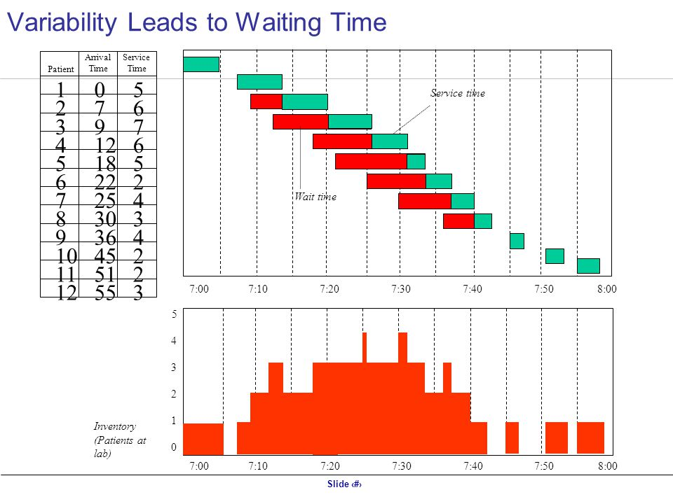 Variability Leads to Waiting Time