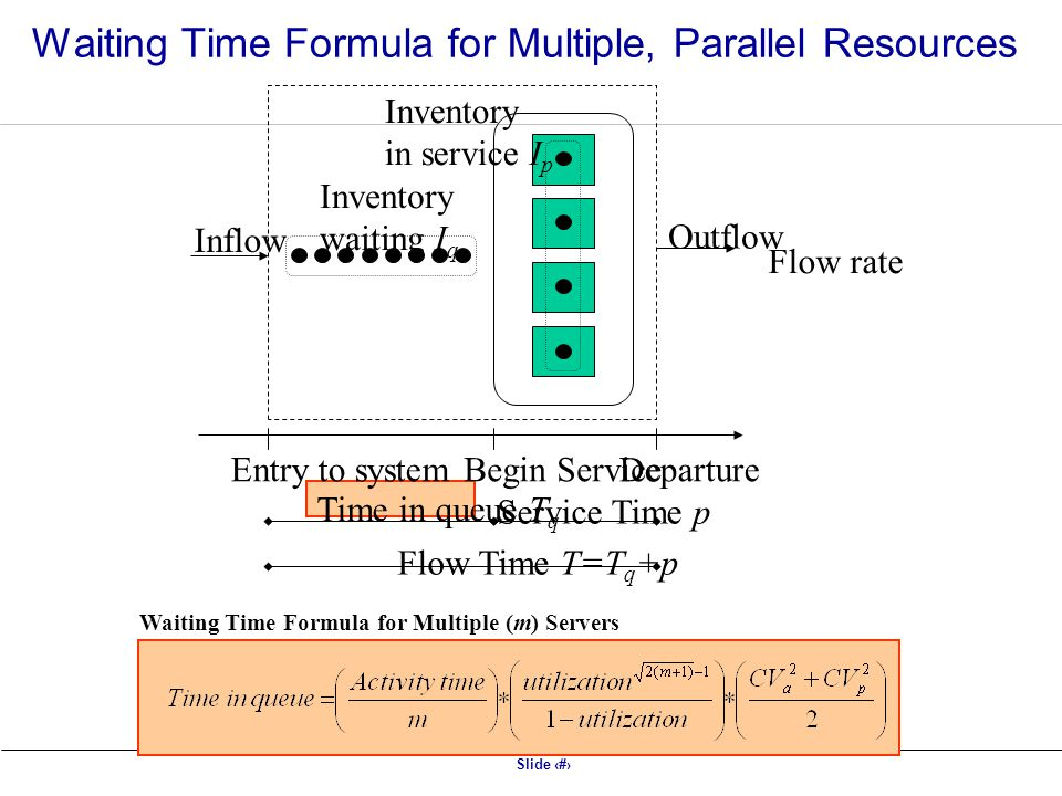Waiting Time Formula for Multiple, Parallel Resources
