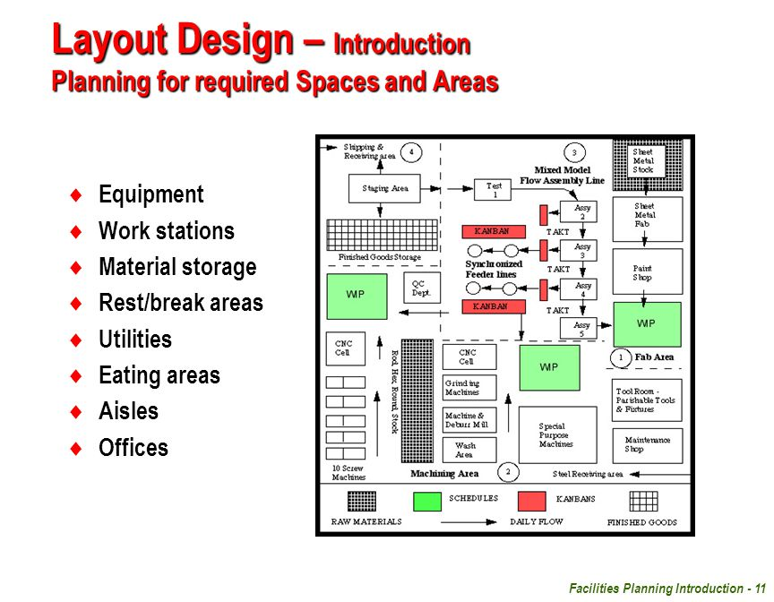 Layout Design – Introduction Planning for required Spaces and Areas