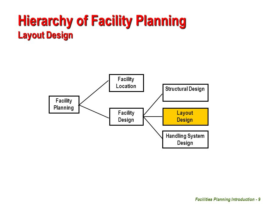 Hierarchy of Facility Planning Layout Design
