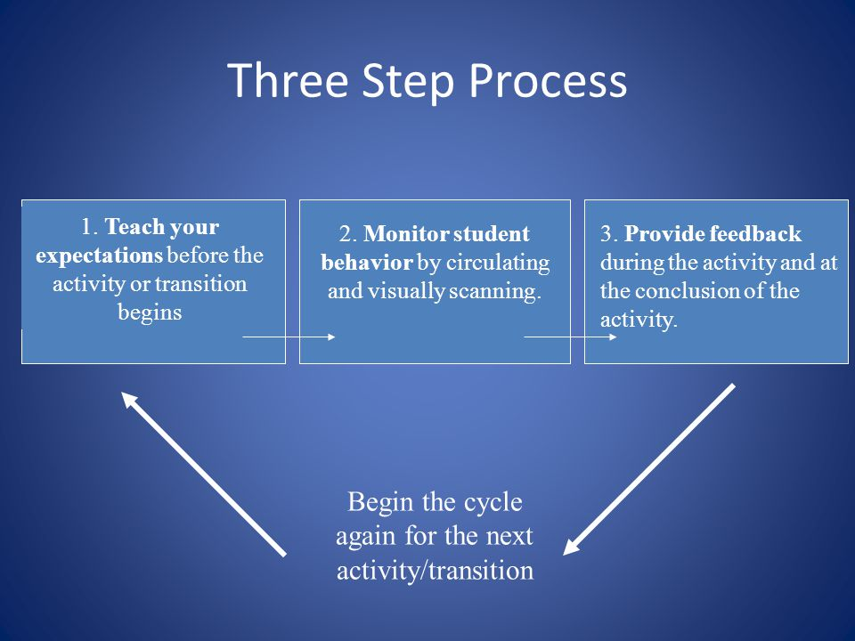 Three Step Process 1. Teach your expectations before the activity or transition begins.