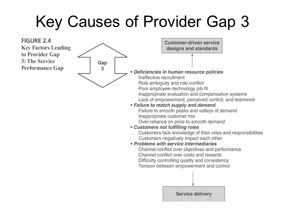 Key Causes of Provider Gap 3