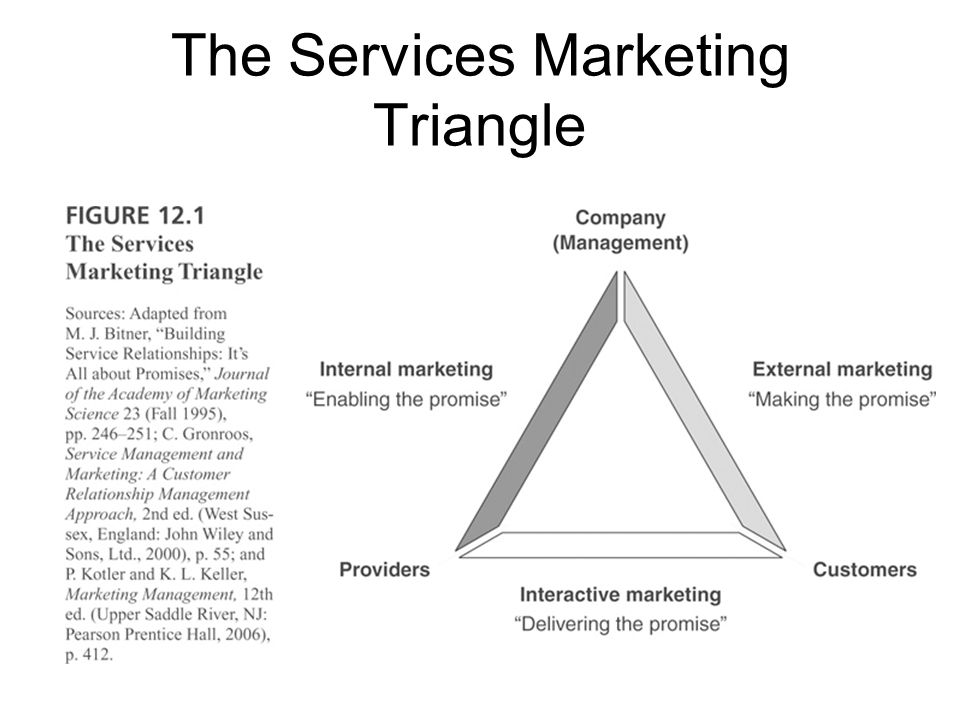 The Services Marketing Triangle