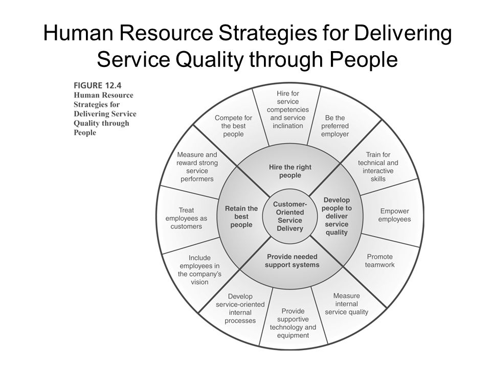 Human Resource Strategies for Delivering Service Quality through People