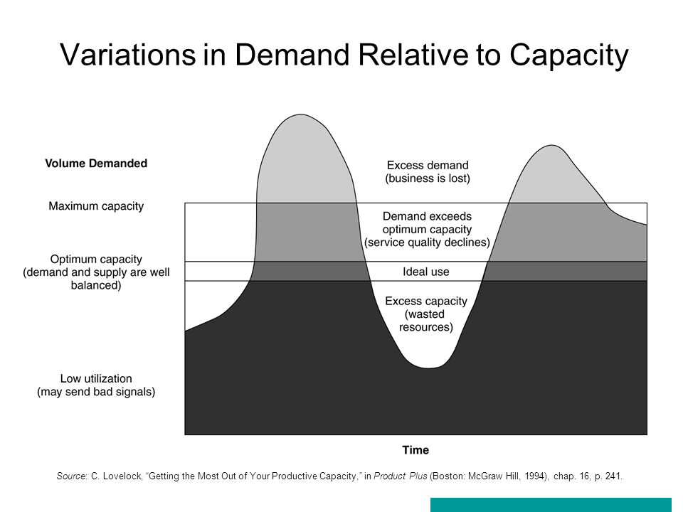 Variations in Demand Relative to Capacity