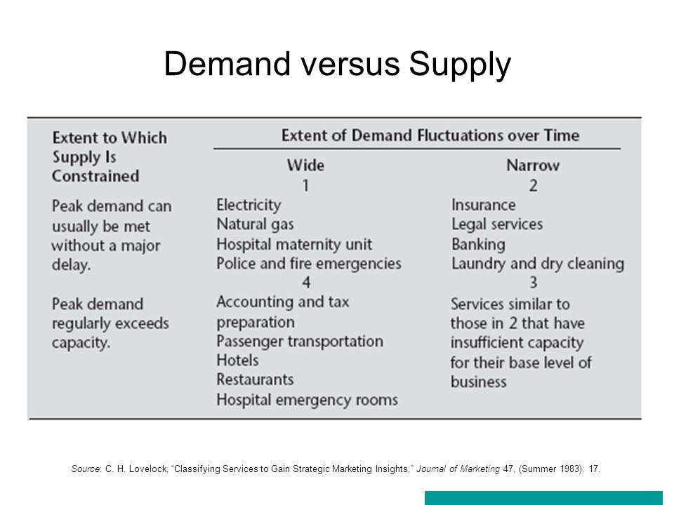Demand versus Supply Source: C. H.