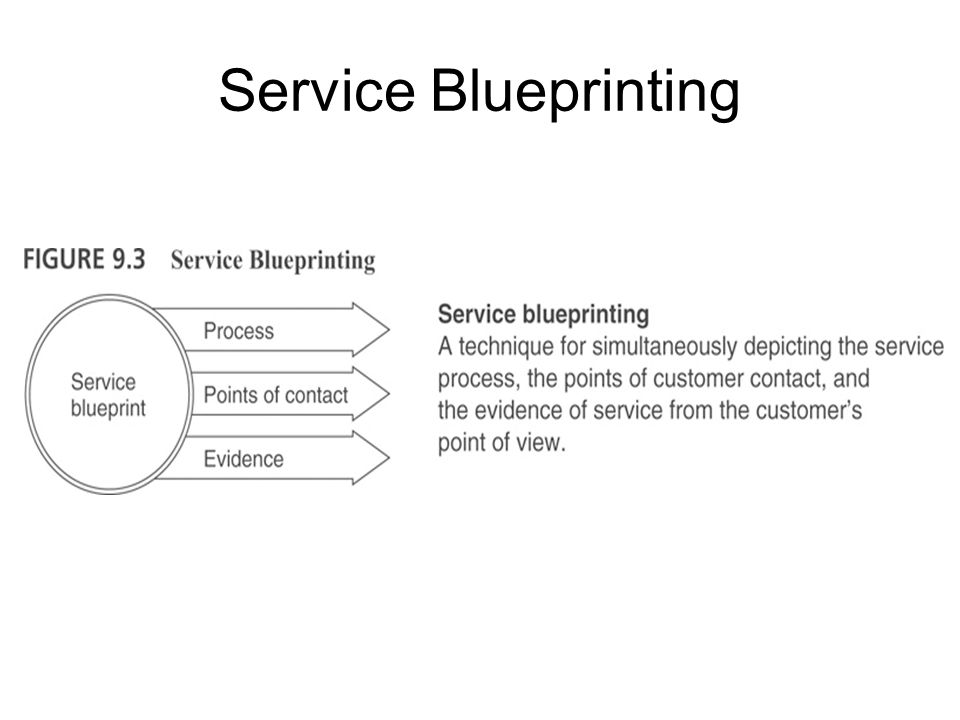 Service innovation and design ppt video online download 7 service blueprinting malvernweather Gallery
