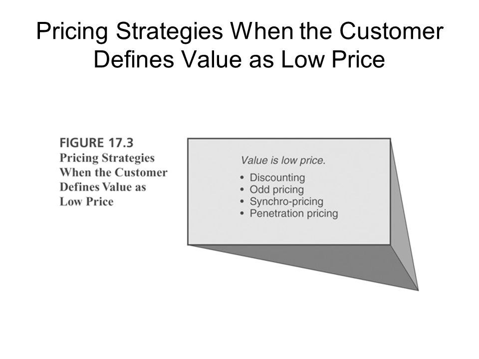 Pricing Strategies When the Customer Defines Value as Low Price