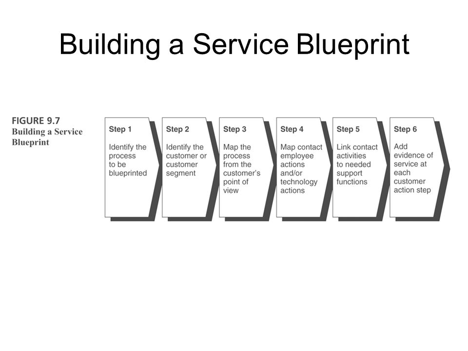 Building a Service Blueprint