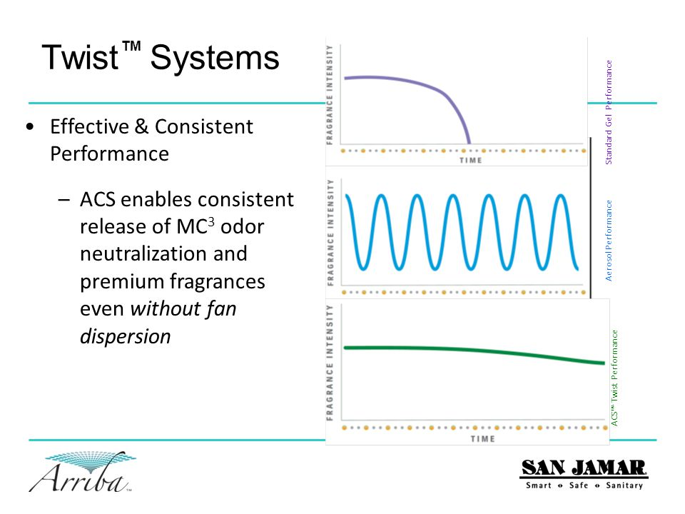 Twist Systems Effective & Consistent Performance