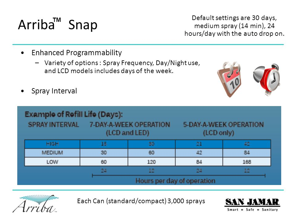 Arriba Snap Enhanced Programmability Spray Interval