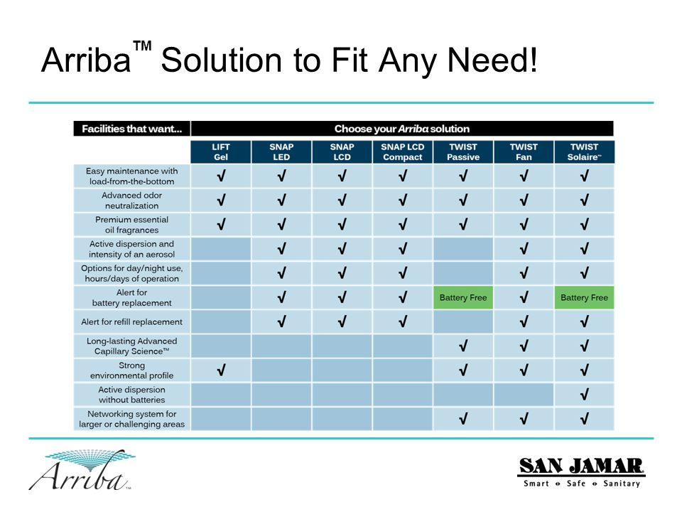 Arriba Solution to Fit Any Need!