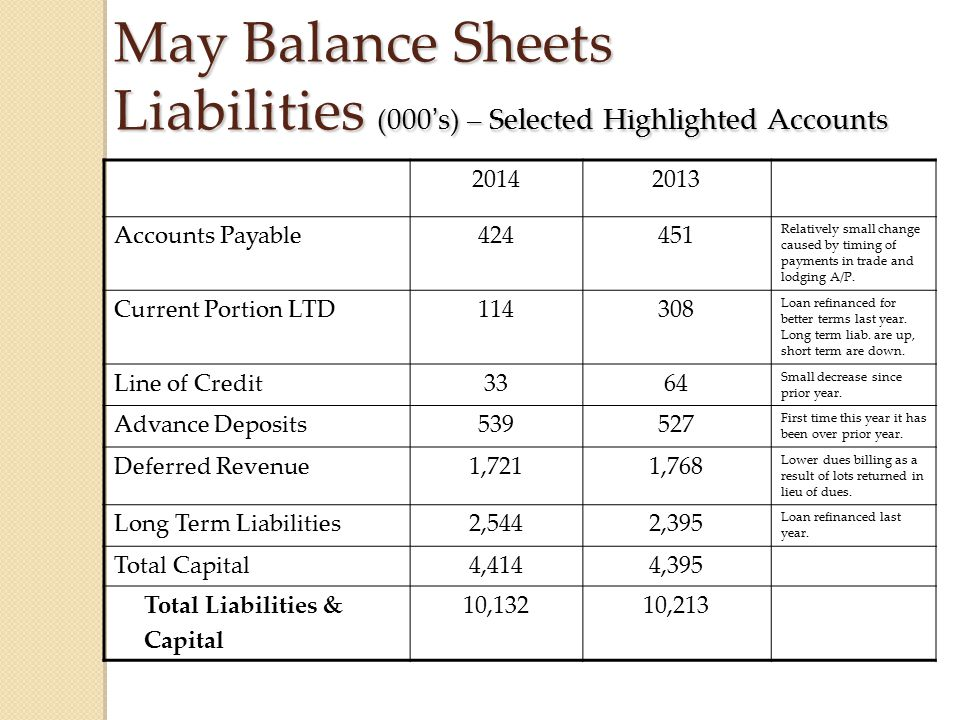 May Balance Sheets Liabilities (000's) – Selected Highlighted Accounts