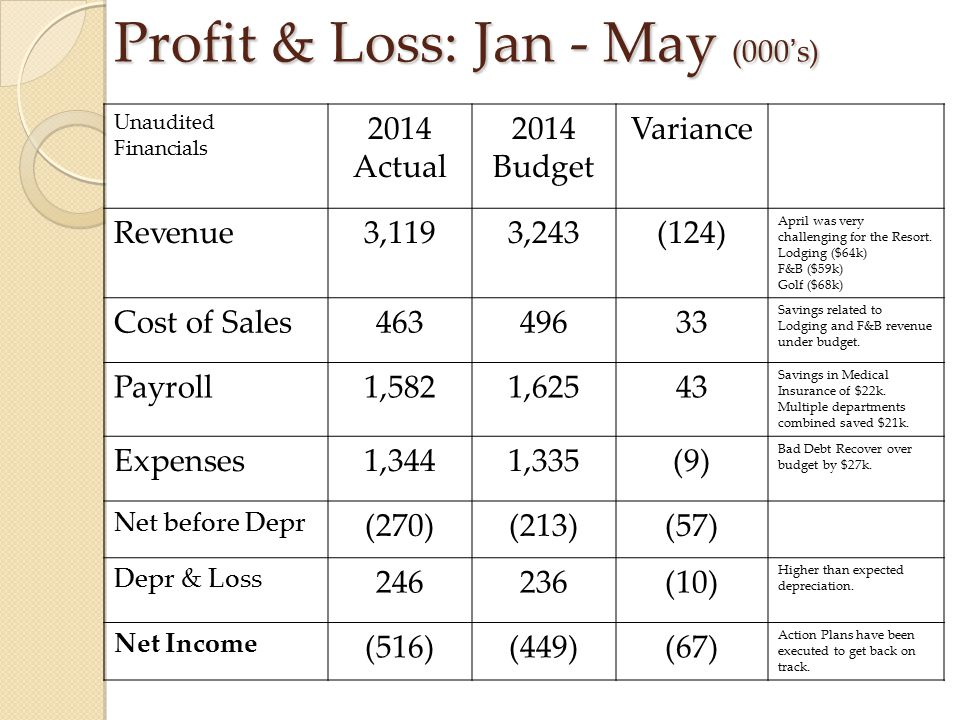 Profit & Loss: Jan - May (000's)