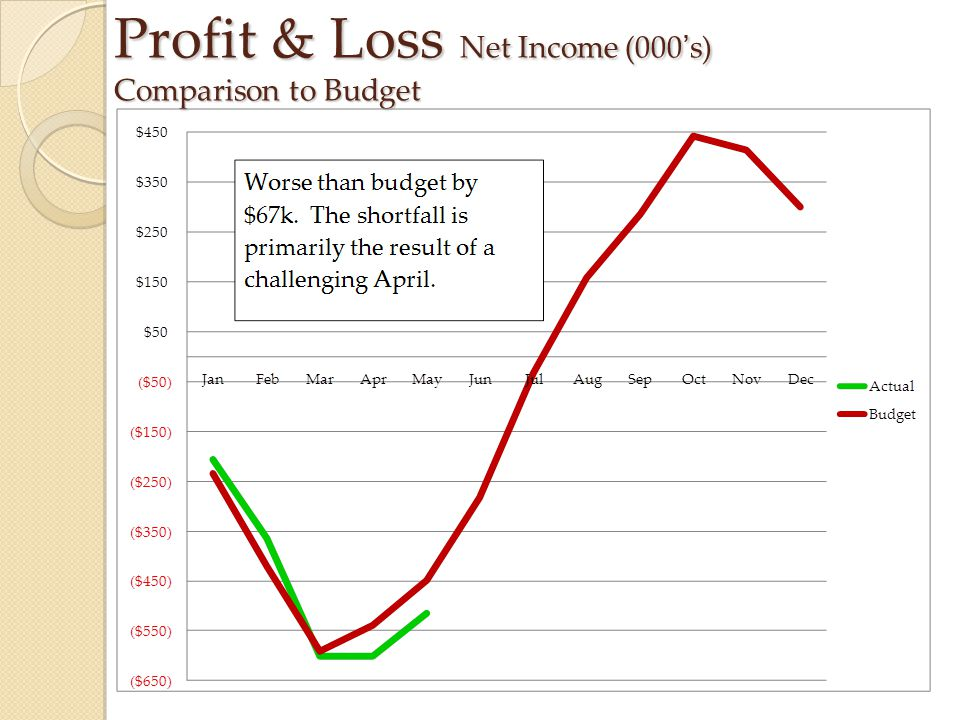 Profit & Loss Net Income (000's) Comparison to Budget
