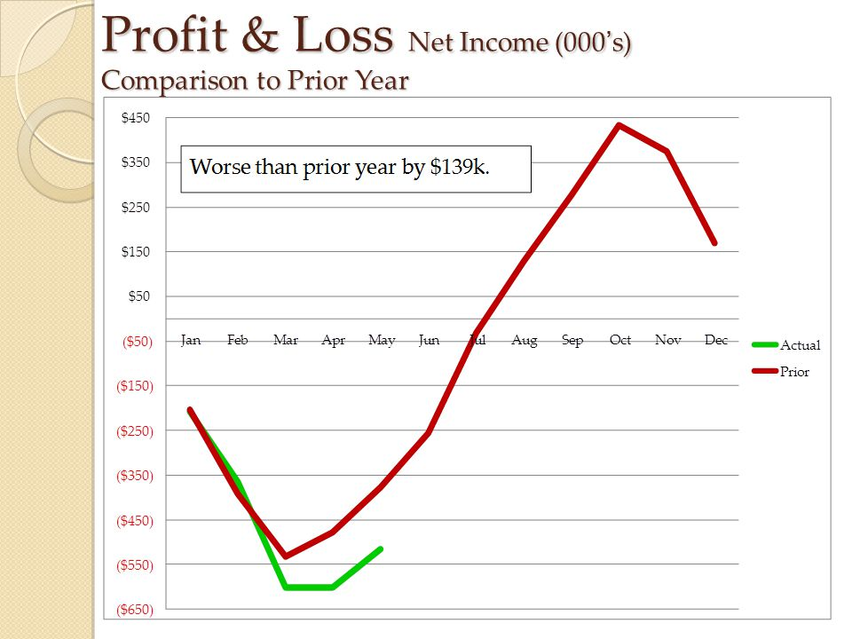 Profit & Loss Net Income (000's) Comparison to Prior Year