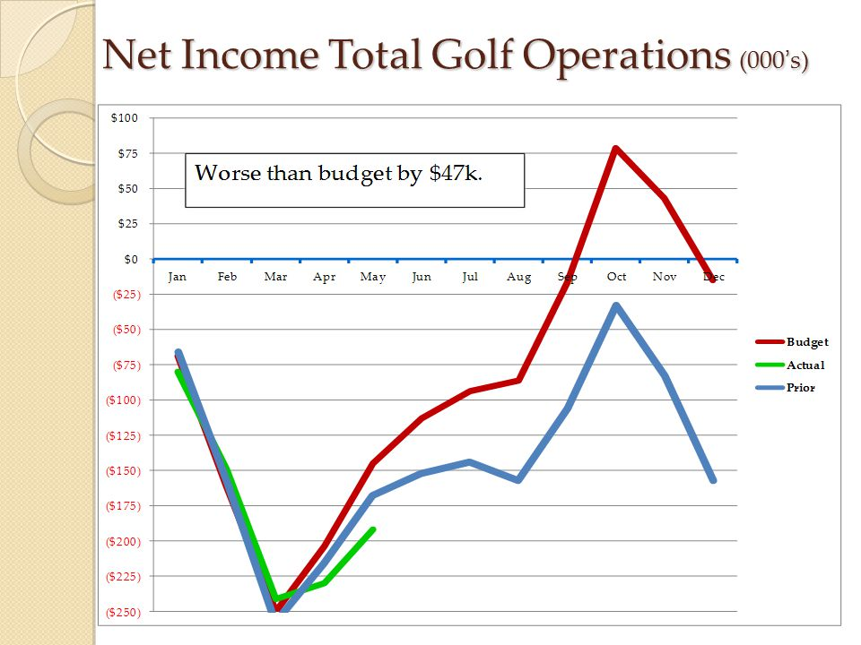 Net Income Total Golf Operations (000's)