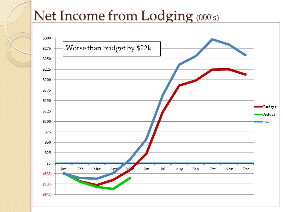 Net Income from Lodging (000's)