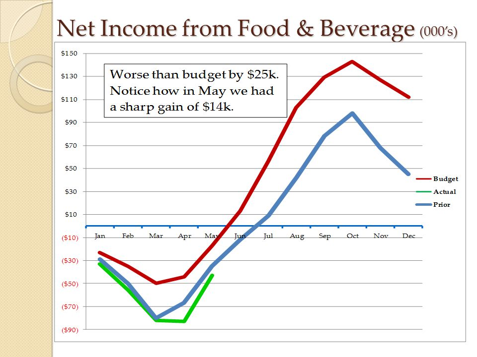 Net Income from Food & Beverage (000's)