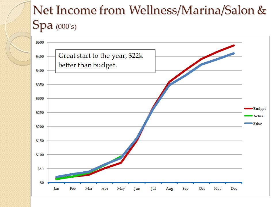 Net Income from Wellness/Marina/Salon & Spa (000's)