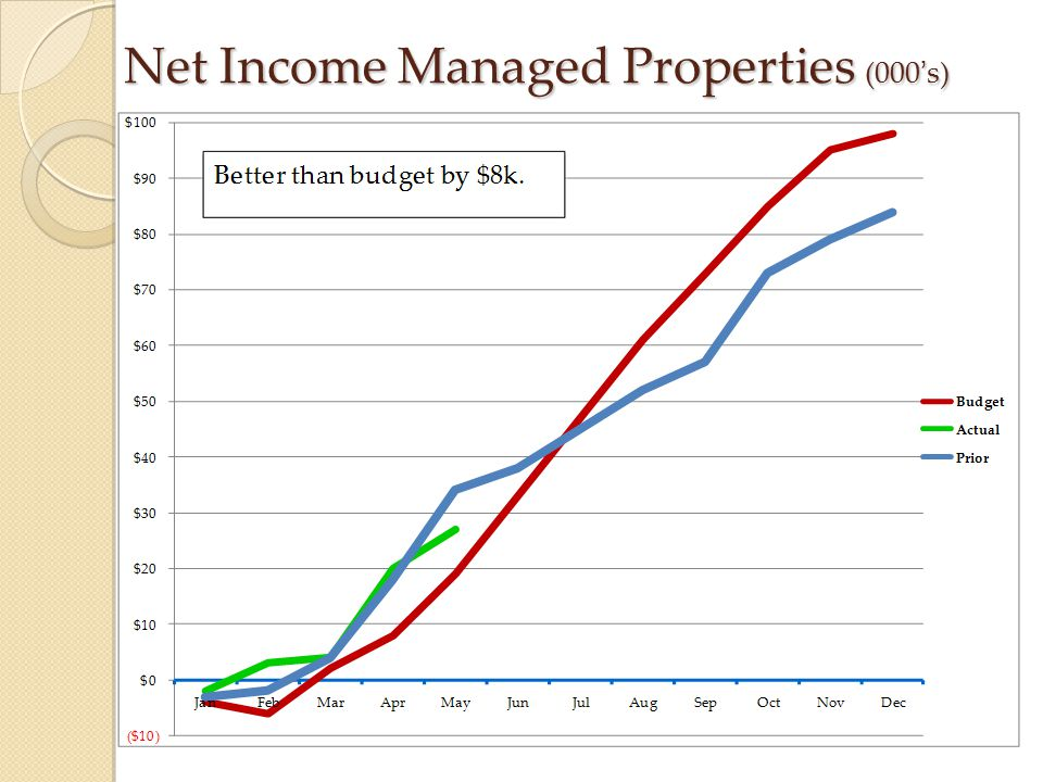 Net Income Managed Properties (000's)