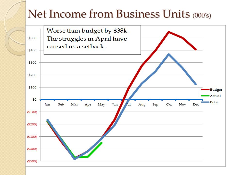 Net Income from Business Units (000's)