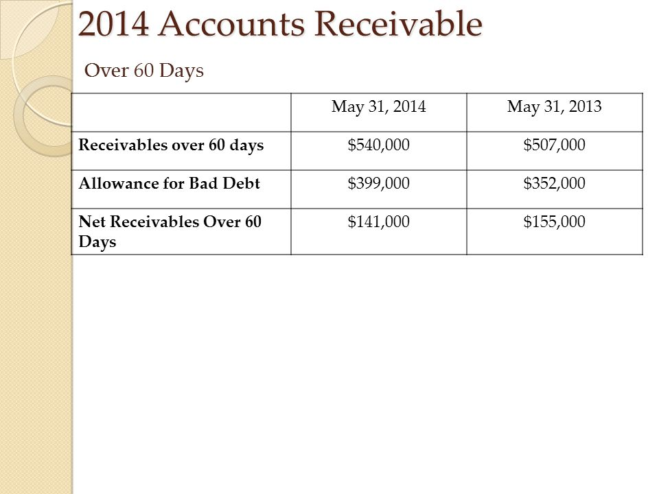2014 Accounts Receivable Over 60 Days May 31, 2014 May 31, 2013