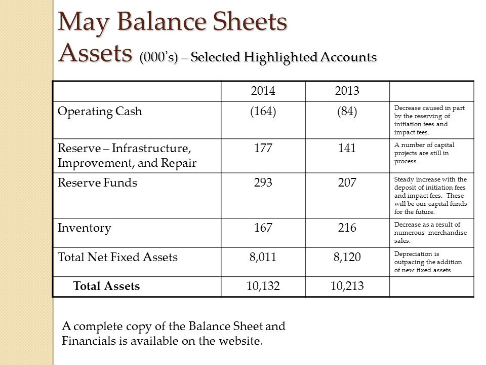 May Balance Sheets Assets (000's) – Selected Highlighted Accounts