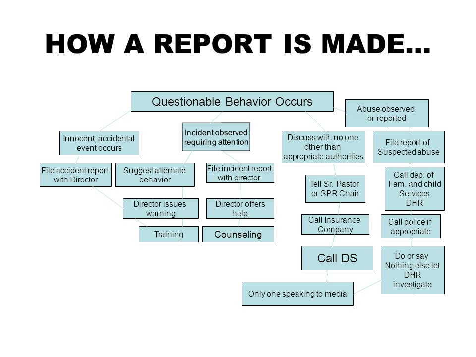 HOW A REPORT IS MADE… Questionable Behavior Occurs Call DS Counseling