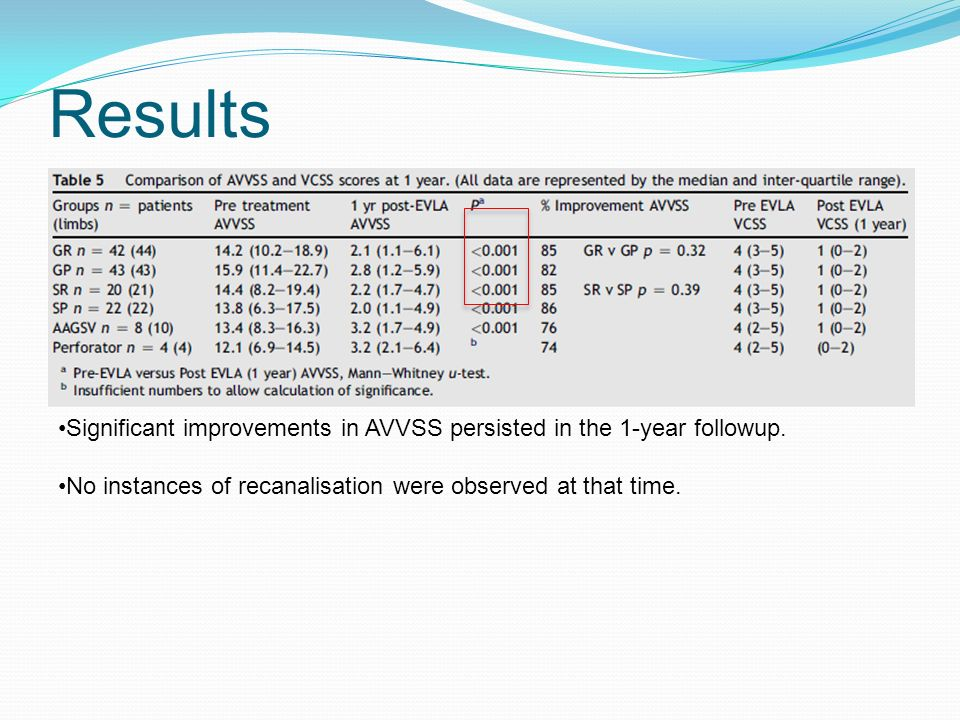 Results Significant improvements in AVVSS persisted in the 1-year followup.