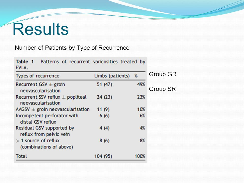 Results Number of Patients by Type of Recurrence Group GR Group SR