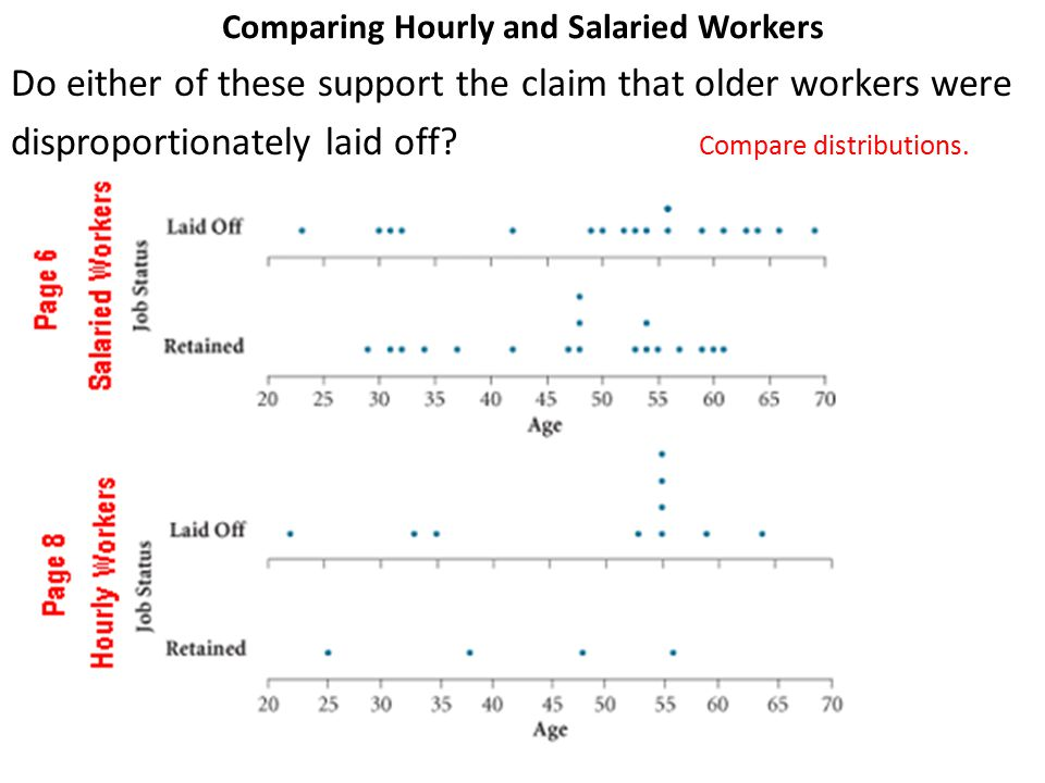 Comparing Hourly and Salaried Workers