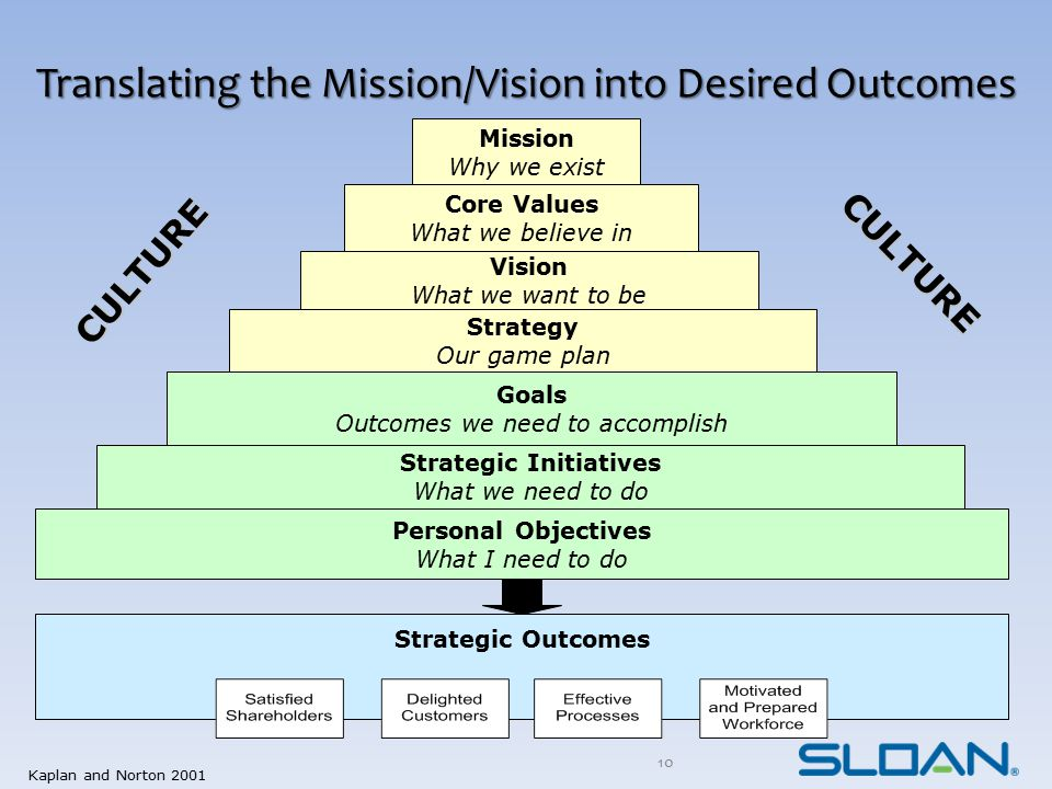 Translating the Mission/Vision into Desired Outcomes