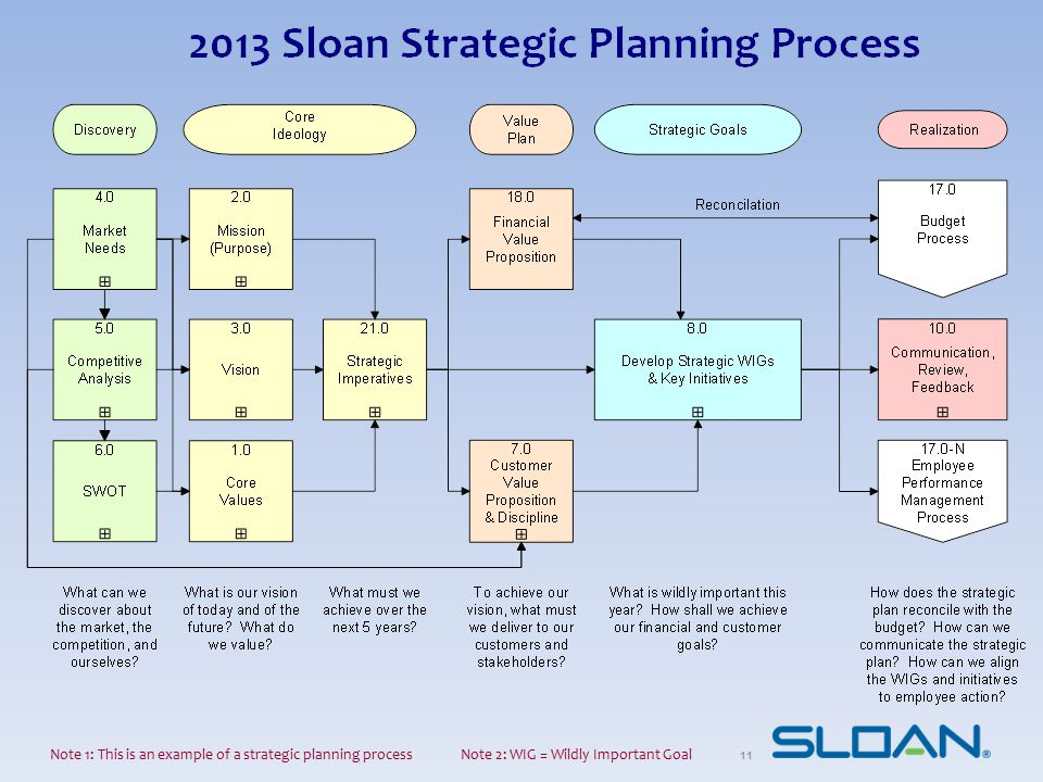 Note 1: This is an example of a strategic planning process Note 2: WIG = Wildly Important Goal