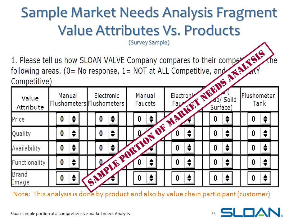 Sample Market Needs Analysis Fragment Value Attributes Vs