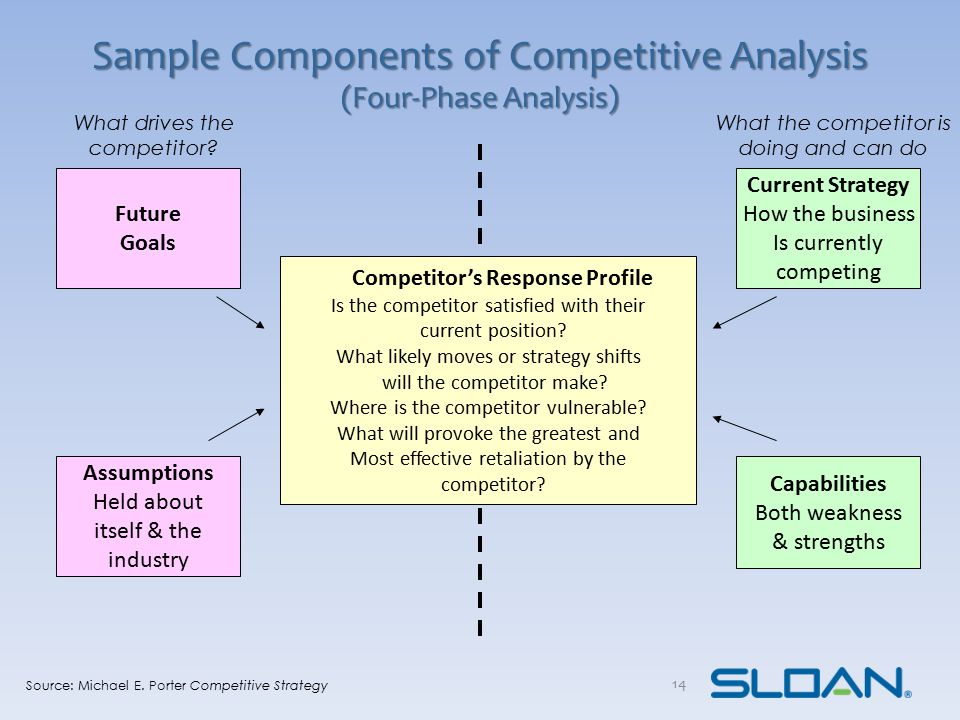 Sample Components of Competitive Analysis (Four-Phase Analysis)