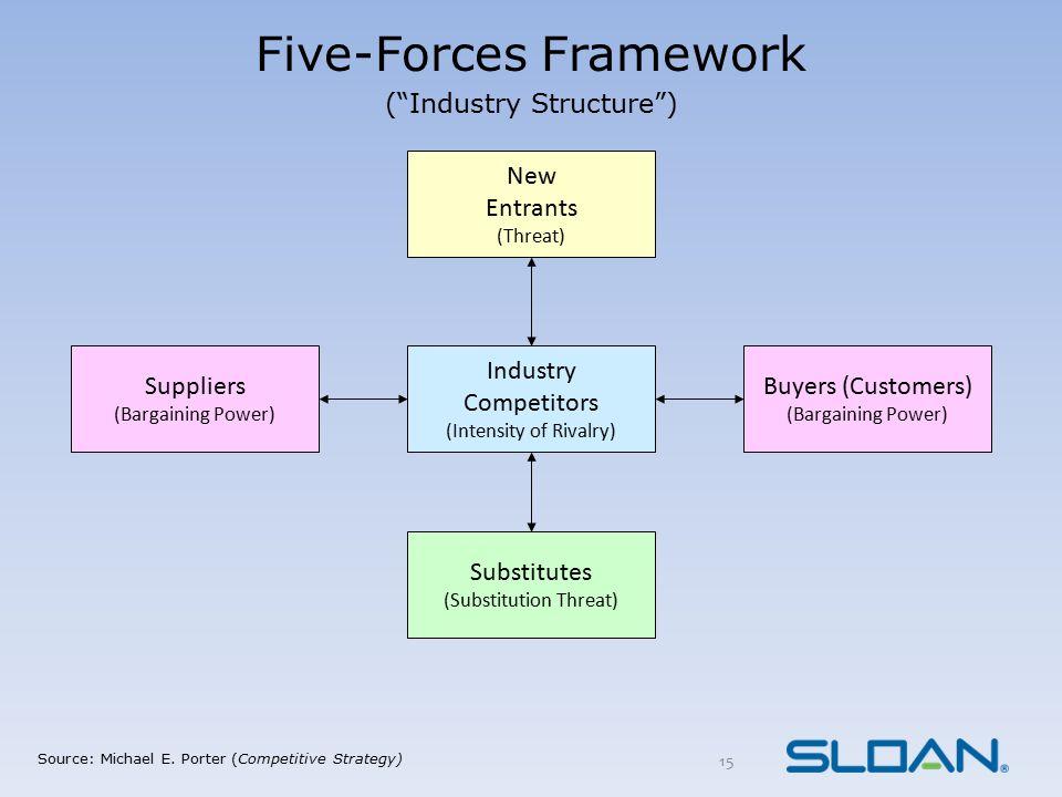 Five-Forces Framework