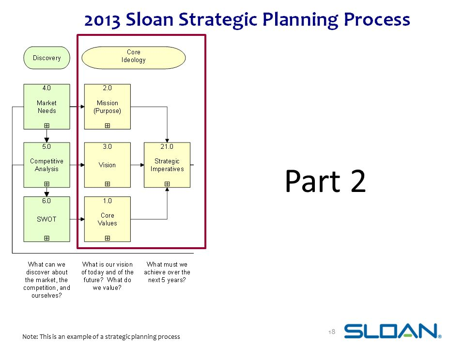 Part 2 Note: This is an example of a strategic planning process