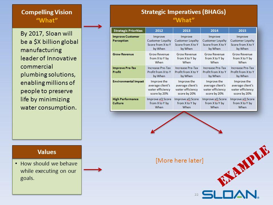 Strategic Imperatives (BHAGs)