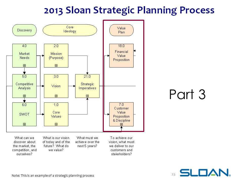 Part 3 Note: This is an example of a strategic planning process