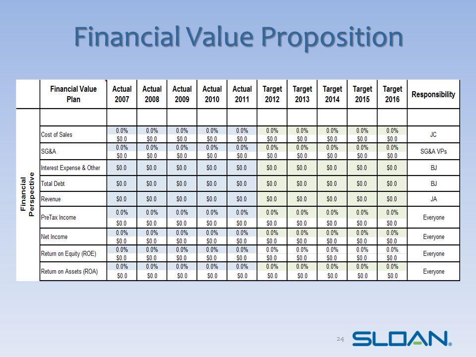 Financial Value Proposition